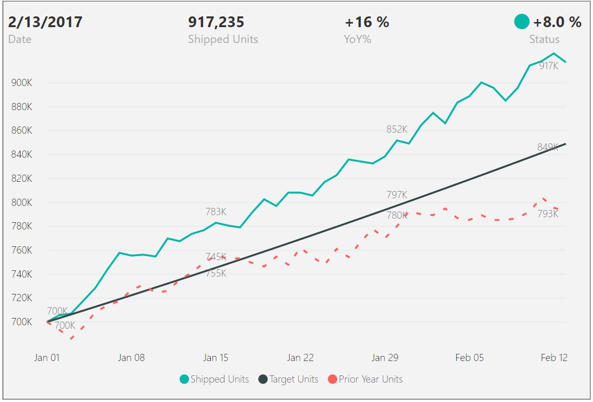 Balanced Scorecards in Power BI | Blog de Microsoft Power BI ...