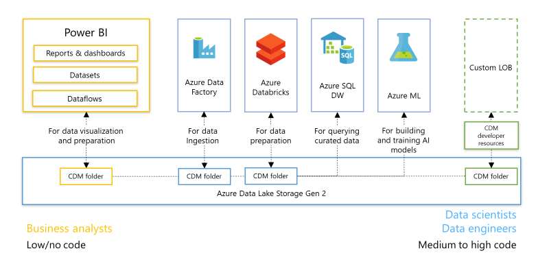 20C80CE2 03DF 4982 BB2F C5BE8F02D4A4 Power BI Dataflows and Azure Data Lake Storage Gen2 Integration Preview