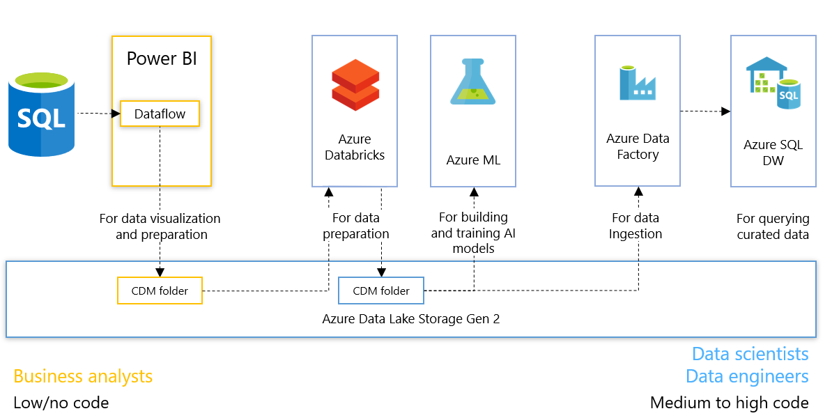 F62DB348 4582 4DFB 8E15 48A7C1794E99 Power BI Dataflows and Azure Data Lake Storage Gen2 Integration Preview